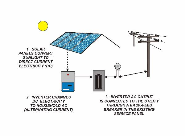 Solar Power Inverters Have Problems likewise Grid Tied Solar moreover Solar Pv Connected To Grid also Emergency Solar Backup Power moreover Solar Inverters. on grid tie solar power outage backup